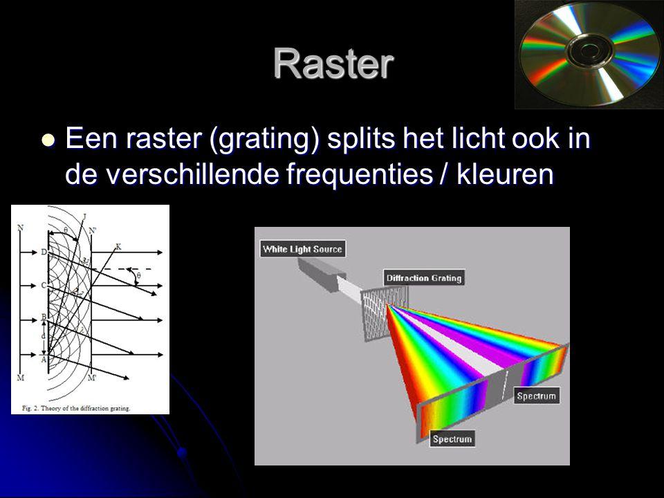 Raster Een raster (grating) splits het licht ook in de verschillende frequenties / kleuren Een raster (grating) splits het licht ook in de verschillende frequenties / kleuren