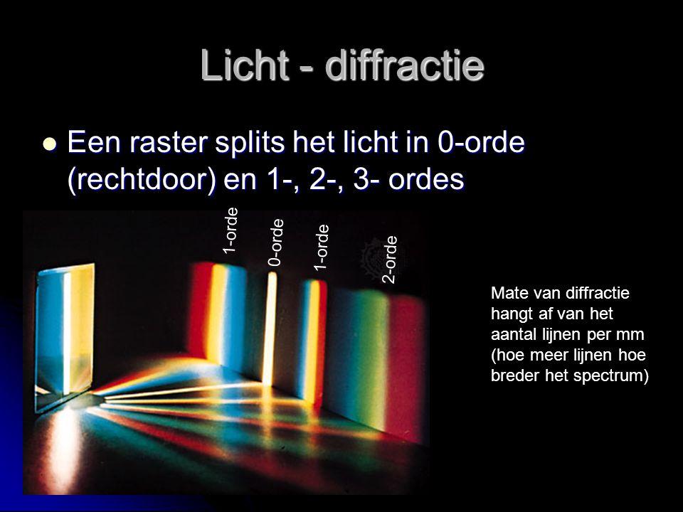 Licht - diffractie Een raster splits het licht in 0-orde (rechtdoor) en 1-, 2-, 3- ordes Een raster splits het licht in 0-orde (rechtdoor) en 1-, 2-, 3- ordes 0-orde 1-orde 2-orde 1-orde Mate van diffractie hangt af van het aantal lijnen per mm (hoe meer lijnen hoe breder het spectrum)