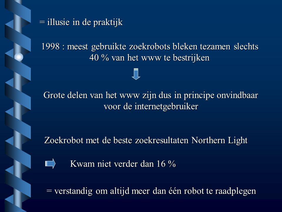 = illusie in de praktijk 1998 : meest gebruikte zoekrobots bleken tezamen slechts 40 % van het www te bestrijken Grote delen van het www zijn dus in principe onvindbaar voor de internetgebruiker Zoekrobot met de beste zoekresultaten Northern Light Kwam niet verder dan 16 % = verstandig om altijd meer dan één robot te raadplegen
