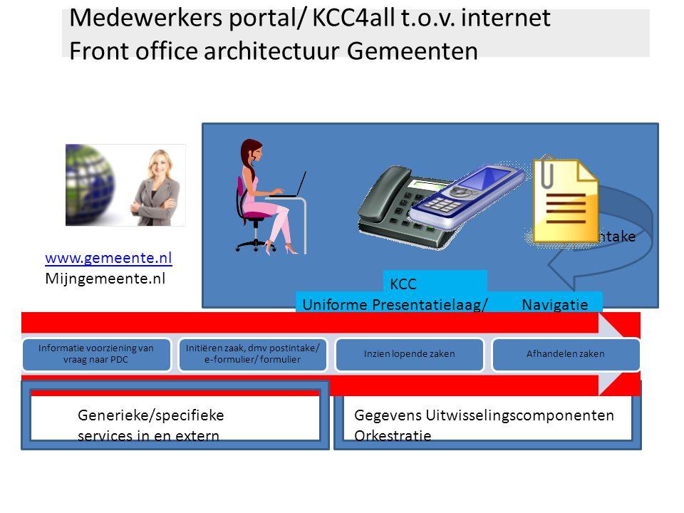 Medewerkers portal/ KCC4all t.o.v. internet Front office architectuur Gemeenten Uniforme Presentatielaag/ toegang (autorisatie) Navigatie www.gemeente