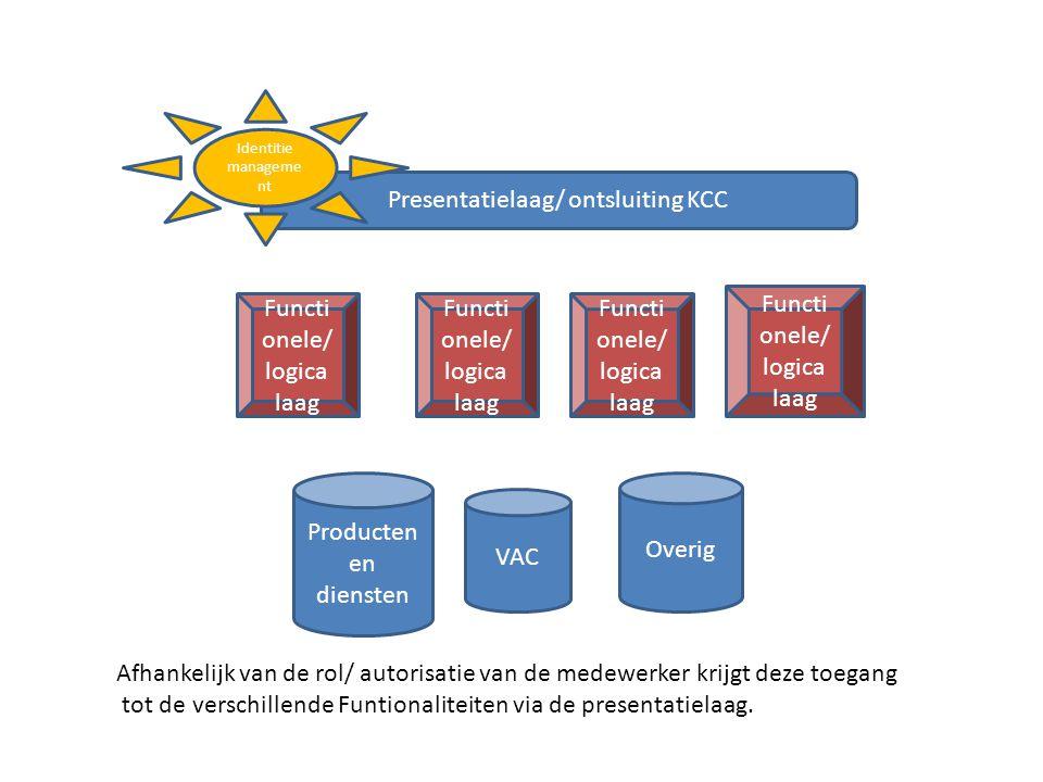 Producten en diensten VAC Overig Presentatielaag/ ontsluiting KCC Identitie manageme nt Functi onele/ logica laag Afhankelijk van de rol/ autorisatie