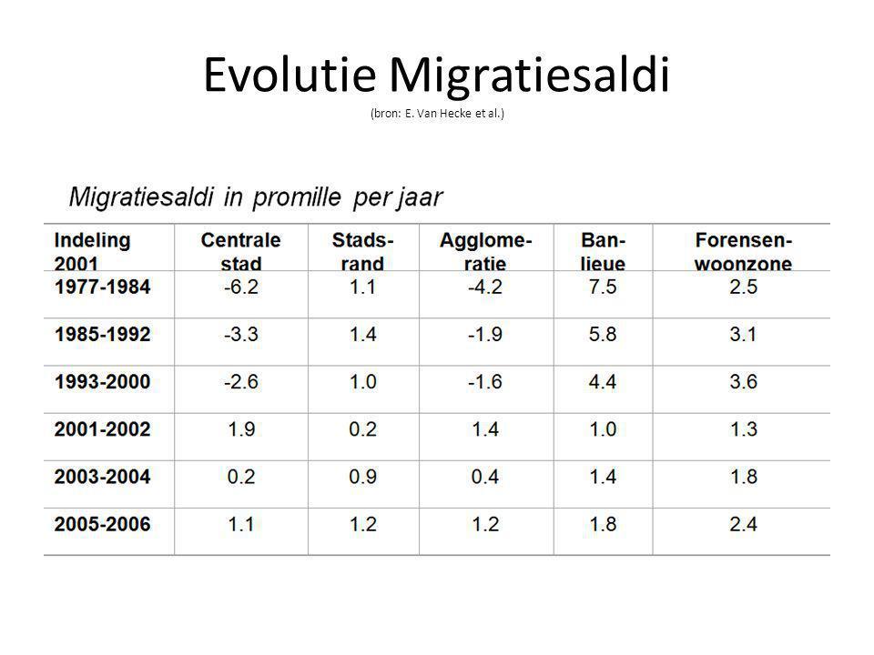 Evolutie Migratiesaldi (bron: E. Van Hecke et al.)