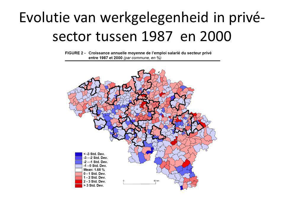 Evolutie van werkgelegenheid in privé- sector tussen 1987 en 2000