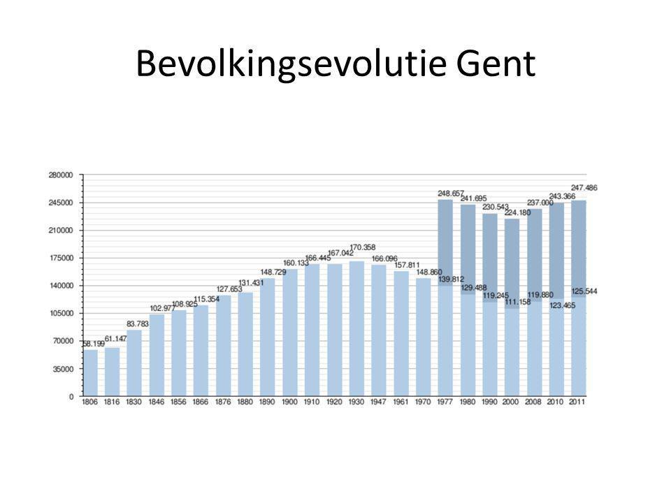 Bevolkingsevolutie Gent