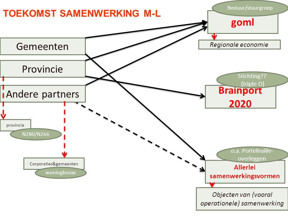 Objecten van (vooral operationele) samenwerking Gemeenten Allerlei samenwerkingsvormen o.a. Portefeuille- overleggen goml Provincie Brainport 2020 Sti