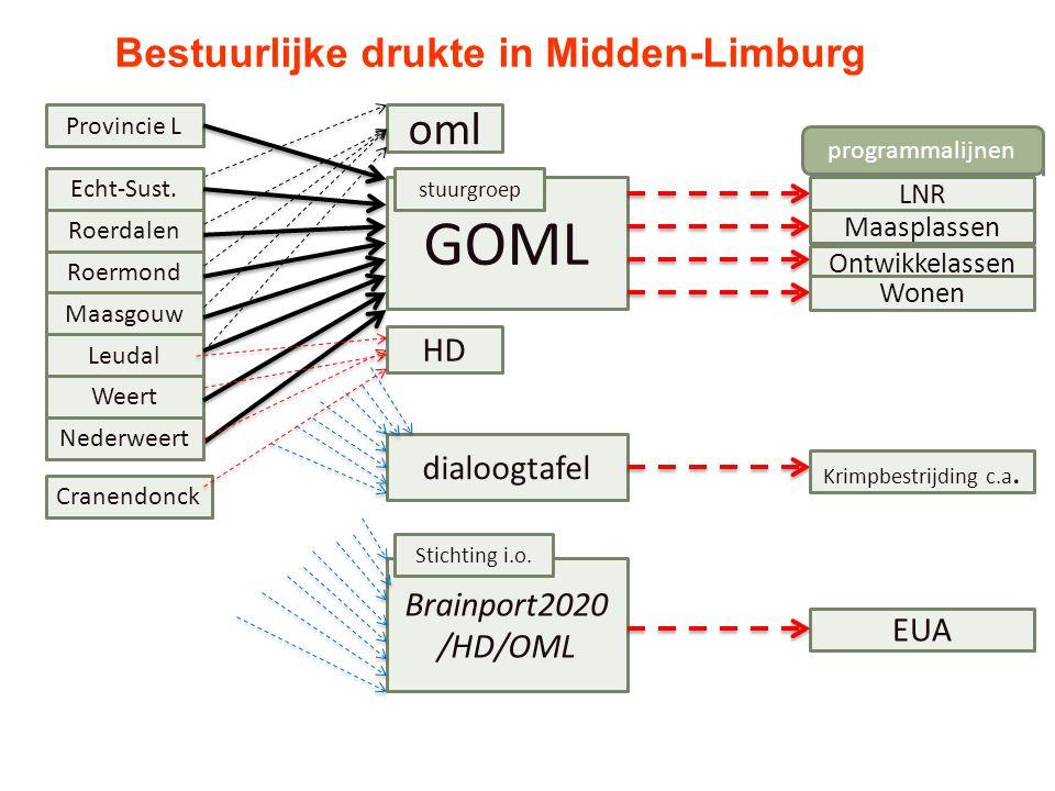 GOML EUA Nederweert Roermond Leudal Maasgouw Weert Roerdalen Echt-Sust. Cranendonck Provincie L oml HD Brainport2020 /HD/OML LNR Maasplassen Ontwikkel
