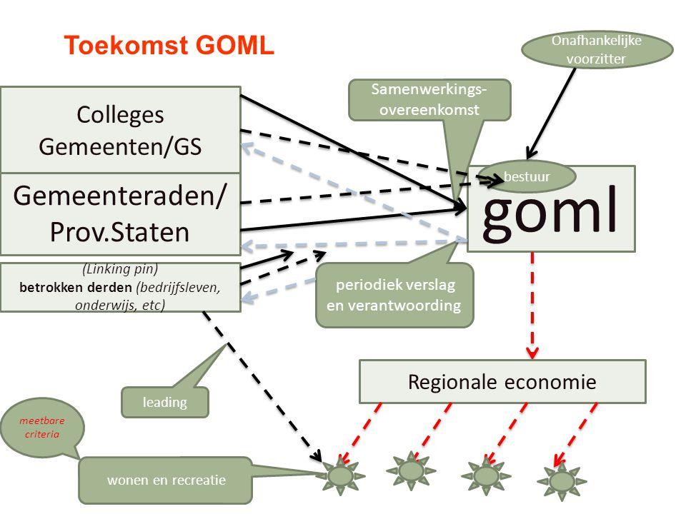Gemeenteraden/ Prov.Staten Colleges Gemeenten/GS periodiek verslag en verantwoording goml Samenwerkings- overeenkomst bestuur Regionale economie Toeko