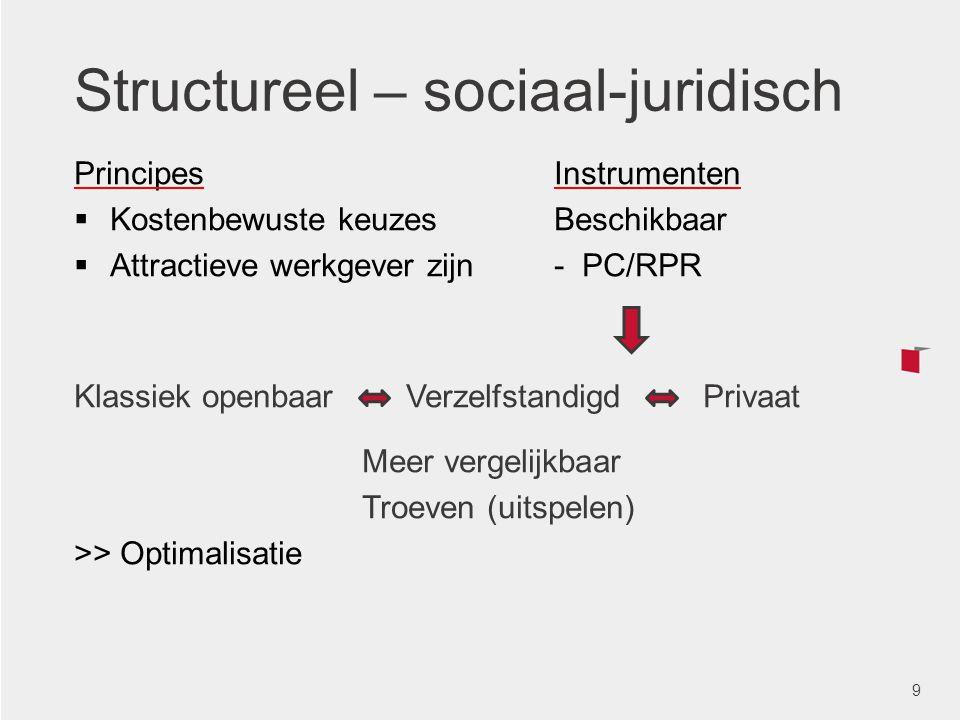 Structureel – sociaal-juridisch PrincipesInstrumenten  Kostenbewuste keuzesBeschikbaar  Attractieve werkgever zijn- PC/RPR Klassiek openbaar Verzelf