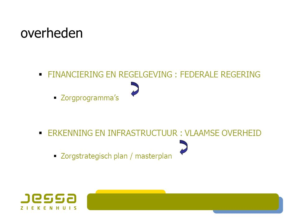  FINANCIERING EN REGELGEVING : FEDERALE REGERING  Zorgprogramma's  ERKENNING EN INFRASTRUCTUUR : VLAAMSE OVERHEID  Zorgstrategisch plan / masterpl