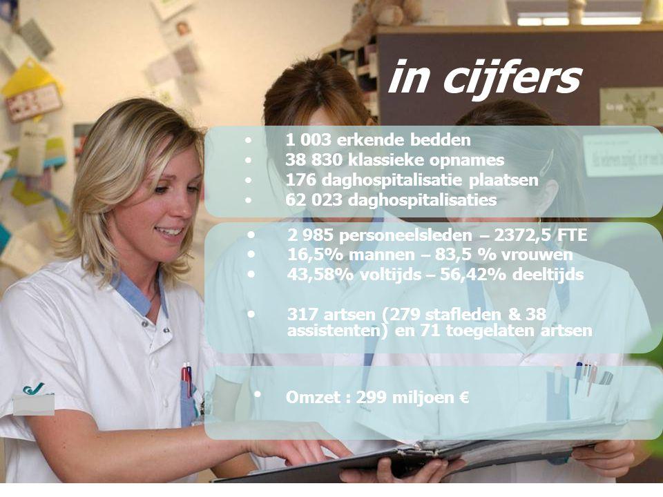 1 003 erkende bedden 38 830 klassieke opnames 176 daghospitalisatie plaatsen 62 023 daghospitalisaties in cijfers 2 985 personeelsleden – 2372,5 FTE 1