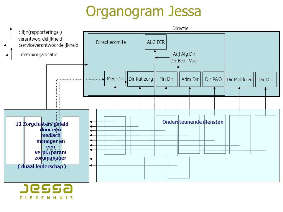 Organogram Jessa Med Dir Directiecomité Dir Pat zorg Fin Dir Adm Dir Dir P&O Dir ICT Directie Dir Middelen.…… 12 Zorgclusters geleid door een medisch
