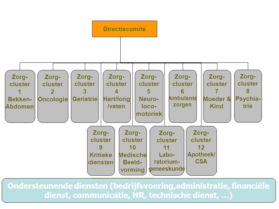 Zorg- cluster 1 Bekken- Abdomen Zorg- cluster 2 Oncologie Zorg- cluster 3 Geriatrie Zorg- cluster 7 Moeder & Kind Zorg- cluster 8 Psychia- trie Zorg-