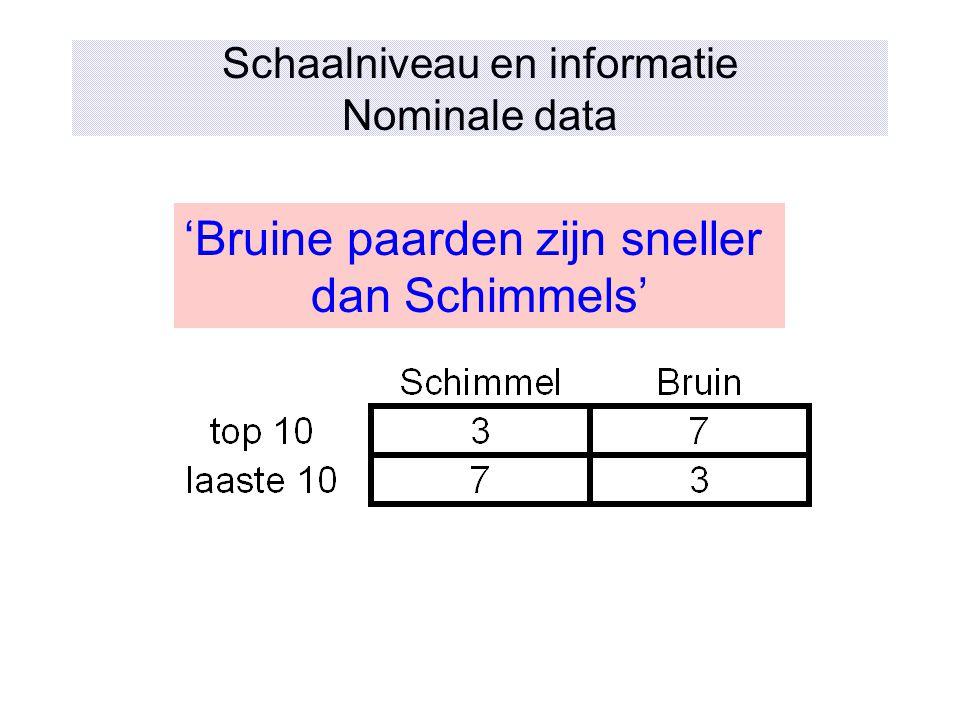 Schaalniveau en informatie Nominale data 'Bruine paarden zijn sneller dan Schimmels'