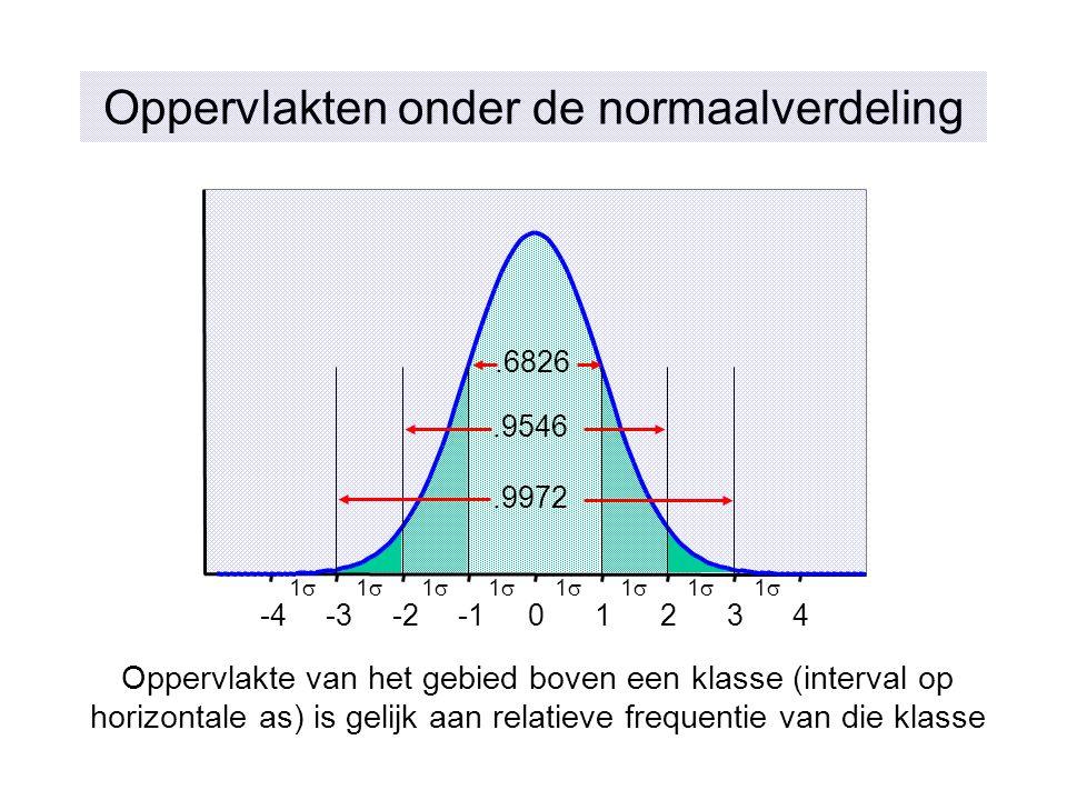 Oppervlakten onder de normaalverdeling -4-3-201234.6826.9546.9972 11 11 11 11 11 11 11 11 Oppervlakte van het gebied boven een klasse