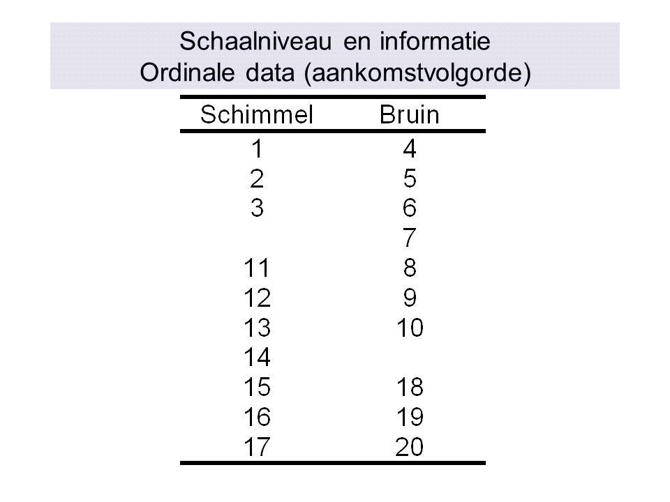 Schaalniveau en informatie Ordinale data (aankomstvolgorde)