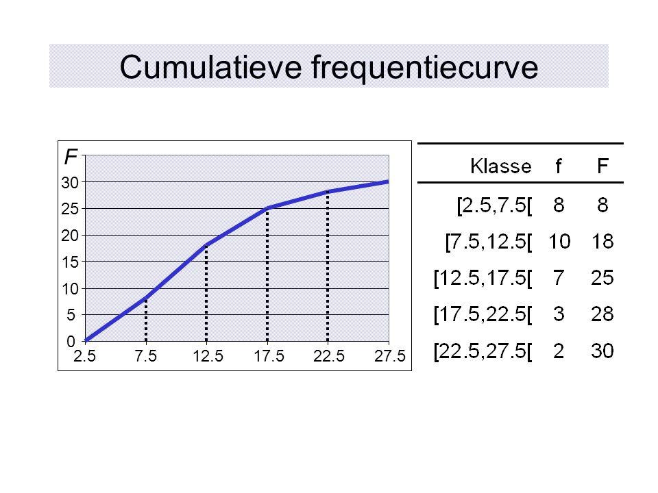Cumulatieve frequentiecurve 0 5 10 15 20 25 30 2.57.512.517.522.527.5 F