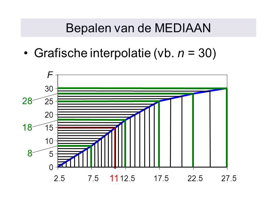 Bepalen van de MEDIAAN Grafische interpolatie (vb. n = 30) 0 5 10 15 20 25 30 2.57.512.517.522.527.5 11 8 18 28 F