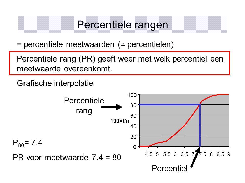 Percentiele rangen = percentiele meetwaarden (  percentielen) Percentiele rang (PR) geeft weer met welk percentiel een meetwaarde overeenkomt. Grafis