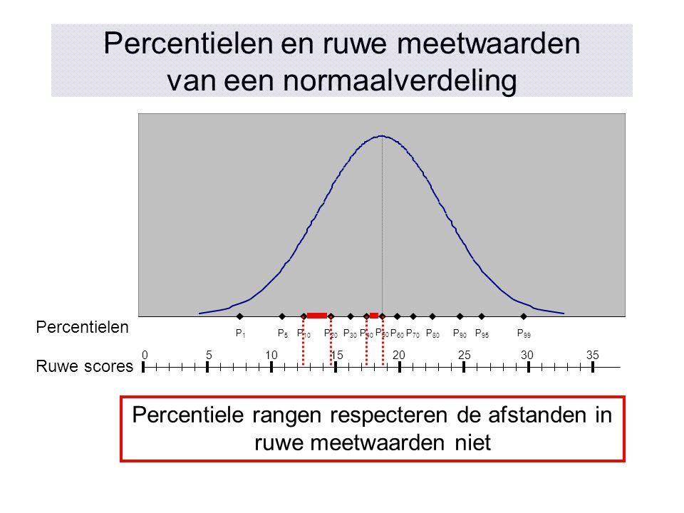 Percentielen en ruwe meetwaarden van een normaalverdeling Percentiele rangen respecteren de afstanden in ruwe meetwaarden niet