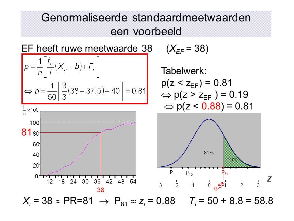 Genormaliseerde standaardmeetwaarden een voorbeeld 38 1218243036424854 0 20 40 60 80 100 81 -3-20123 P1P1 P 10 P 81 0.88 z X i = 38  PR=81  P 81  z