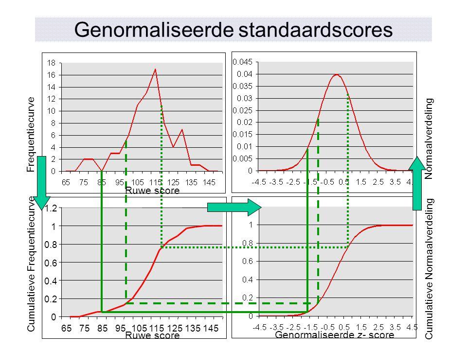 0 0.2 0.4 0.6 0.8 1 1.2 65758595105115125135145 Ruwe score Genormaliseerde z- score Genormaliseerde standaardscores Frequentiecurve Cumulatieve Freque