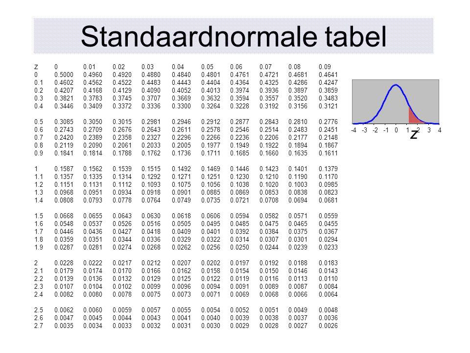 Standaardnormale tabel -4-3-201234 z z 00.010.020.030.040.050.060.070.080.09 00.50000.49600.49200.48800.48400.48010.47610.47210.46810.4641 0.10.46020.