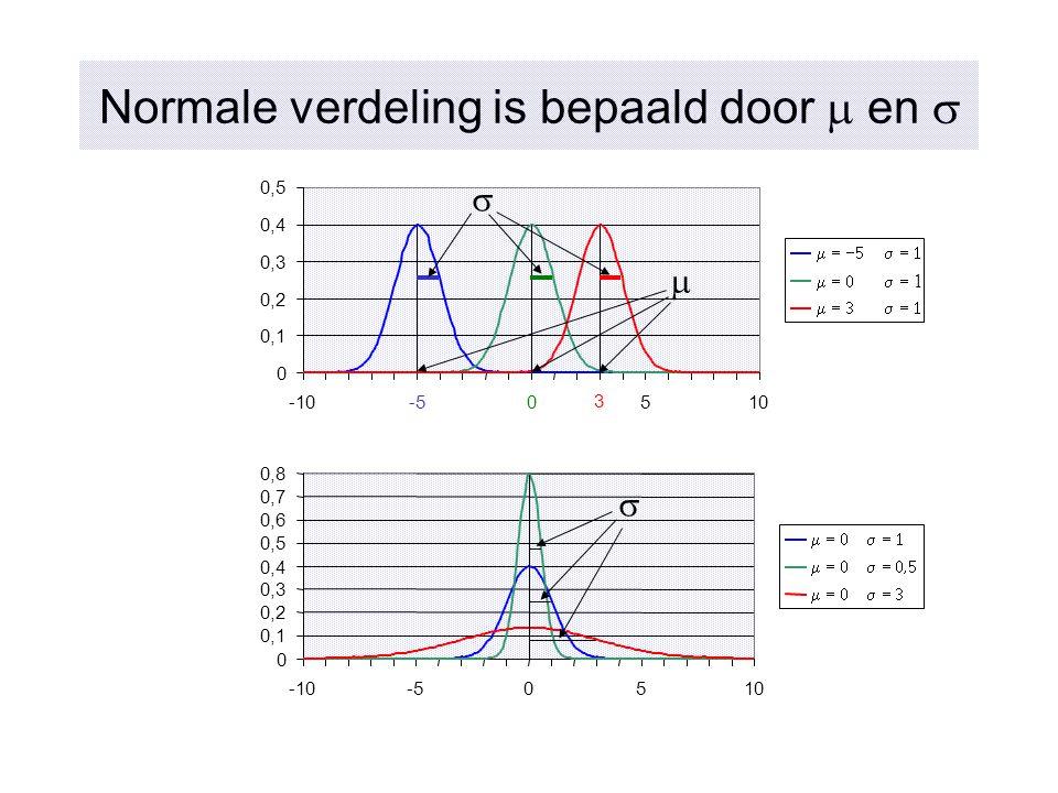 Normale verdeling is bepaald door  en  0 0,1 0,2 0,3 0,4 0,5 -10-50510      3  0 0,1 0,2 0,3 0,4 0,5 0,6 0,7 0,8