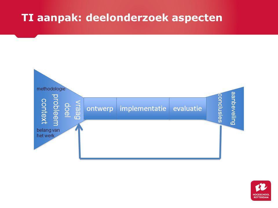 TI aanpak: deelonderzoek aspecten ontwerp implementatie evaluatie vraag probleem context methodologie belang van het werk doel conclusies aanbeveling