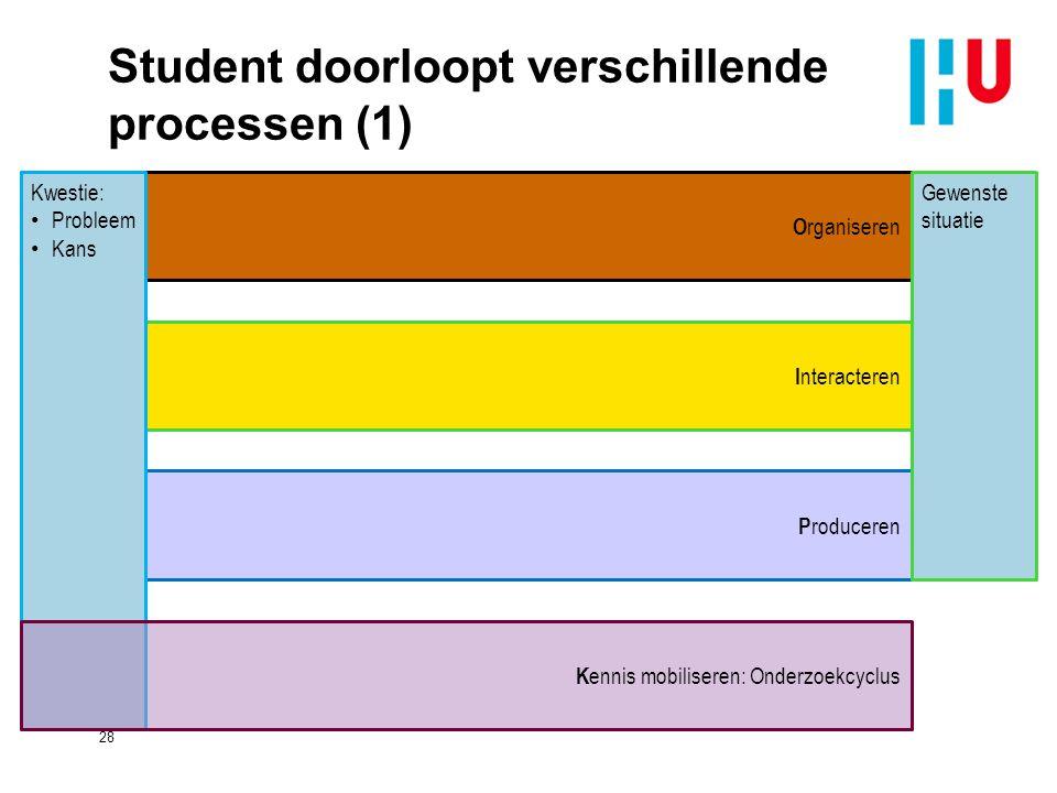 Student doorloopt verschillende processen (1) 28 P roduceren I nteracteren O rganiseren Gewenste situatie Kwestie: Probleem Kans K ennis mobiliseren: Onderzoekcyclus