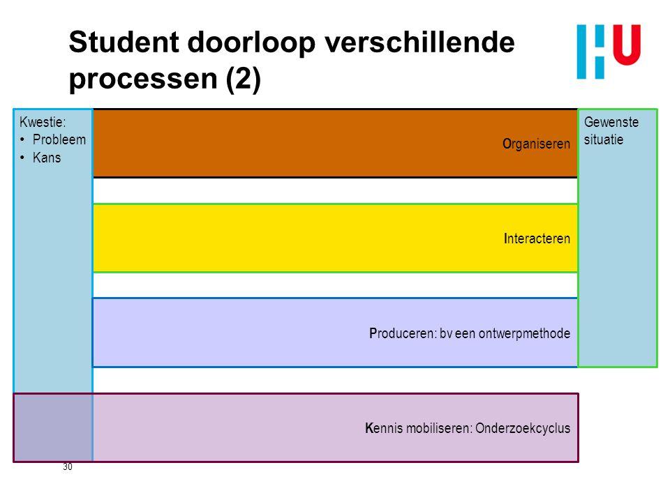Student doorloop verschillende processen (2) 30 I nteracteren O rganiseren Kwestie: Probleem Kans K ennis mobiliseren: Onderzoekcyclus P roduceren: bv een ontwerpmethode Gewenste situatie