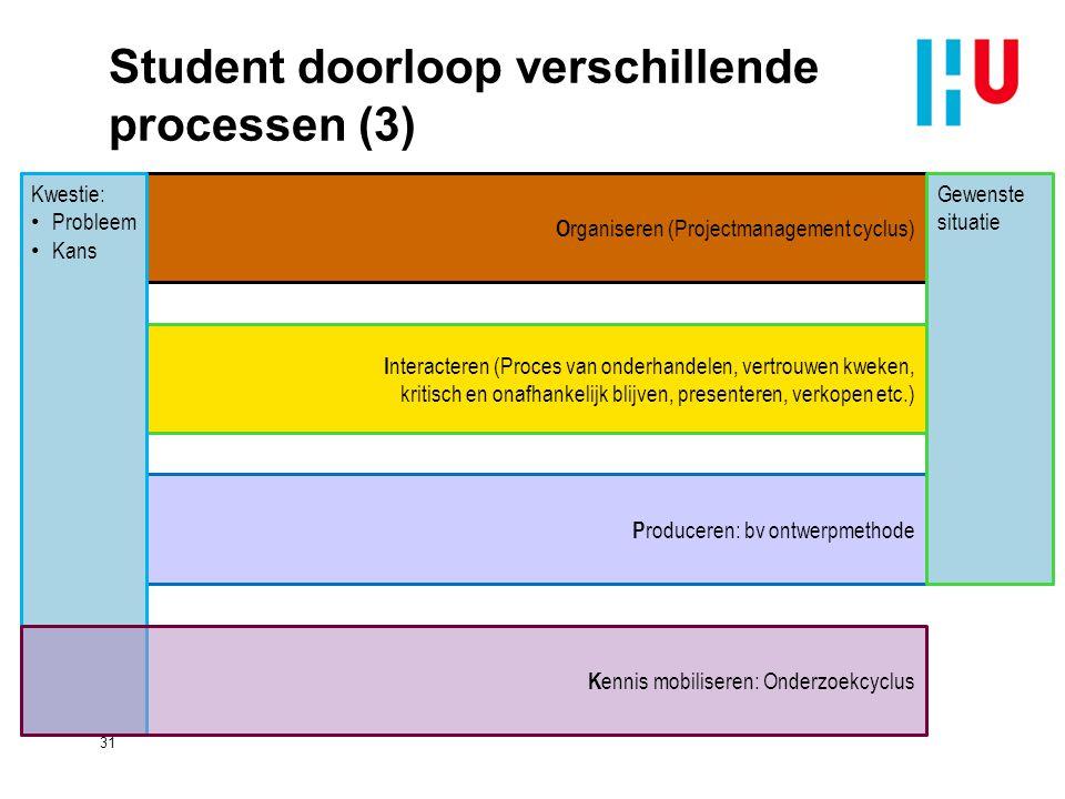 P roduceren: bv ontwerpmethode Student doorloop verschillende processen (3) 31 I nteracteren (Proces van onderhandelen, vertrouwen kweken, kritisch en