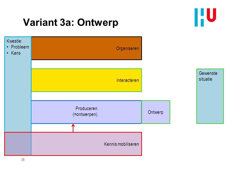 Organiseren Interacteren Kwestie: Probleem Kans Kennis mobiliseren Variant 3a: Ontwerp 35 Gewenste situatie Ontwerp Produceren (=ontwerpen)