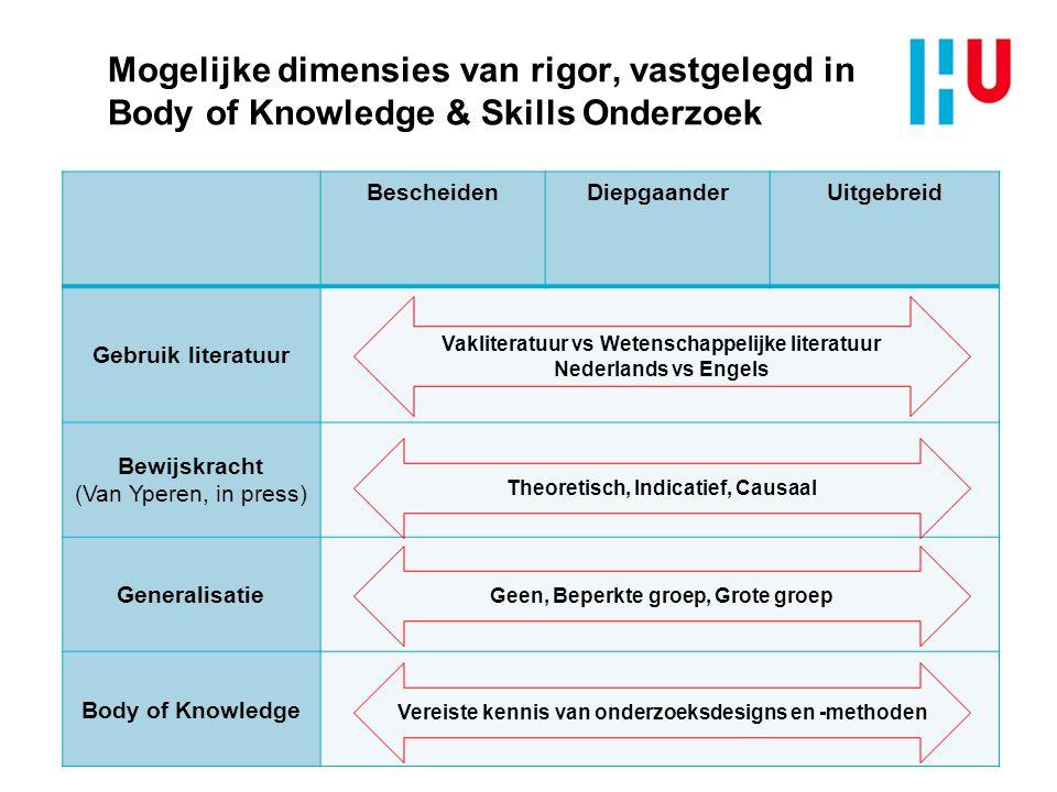 Mogelijke dimensies van rigor, vastgelegd in Body of Knowledge & Skills Onderzoek BescheidenDiepgaanderUitgebreid Gebruik literatuur Bewijskracht (Van