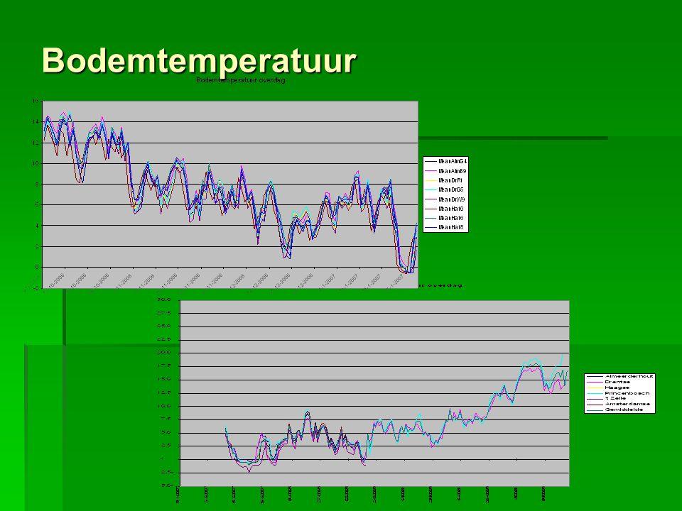 Bodemtemperatuur
