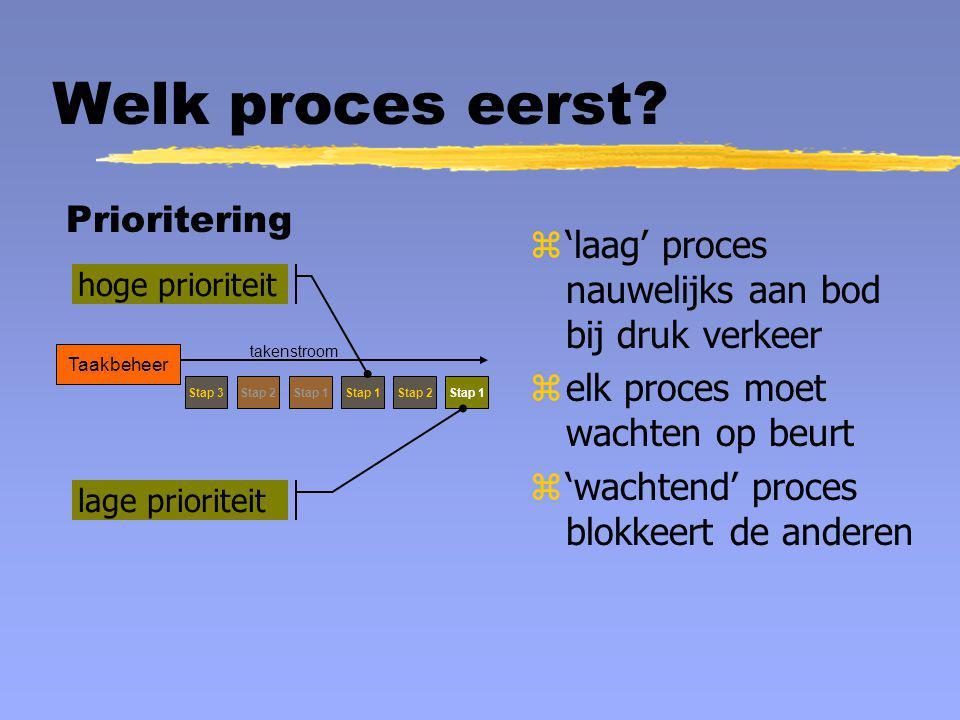 Welk proces eerst? Prioritering z'laag' proces nauwelijks aan bod bij druk verkeer zelk proces moet wachten op beurt z'wachtend' proces blokkeert de a