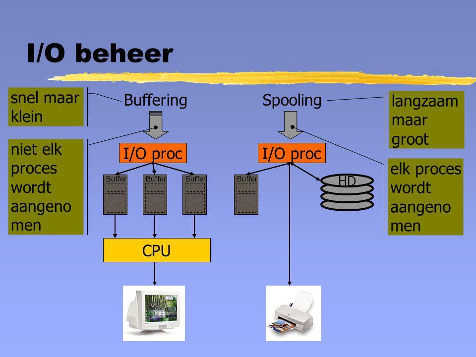 I/O beheer BufferingSpooling Buffer I/O proc Buffer CPU I/O proc Buffer HD snel maar klein langzaam maar groot niet elk proces wordt aangeno men elk p