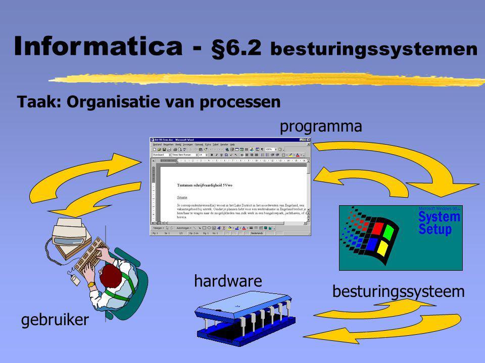 Informatica - §6.2 besturingssystemen Taak: Organisatie van processen gebruiker programma besturingssysteem hardware