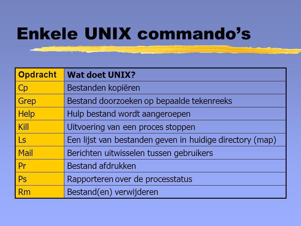Enkele UNIX commando's Bestand(en) verwijderenRm Rapporteren over de processtatusPs Bestand afdrukkenPr Berichten uitwisselen tussen gebruikersMail Ee
