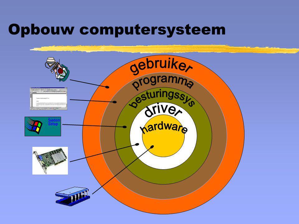 I/O beheer BufferingSpooling Buffer I/O proc Buffer CPU I/O proc Buffer HD snel maar klein langzaam maar groot niet elk proces wordt aangeno men elk proces wordt aangeno men