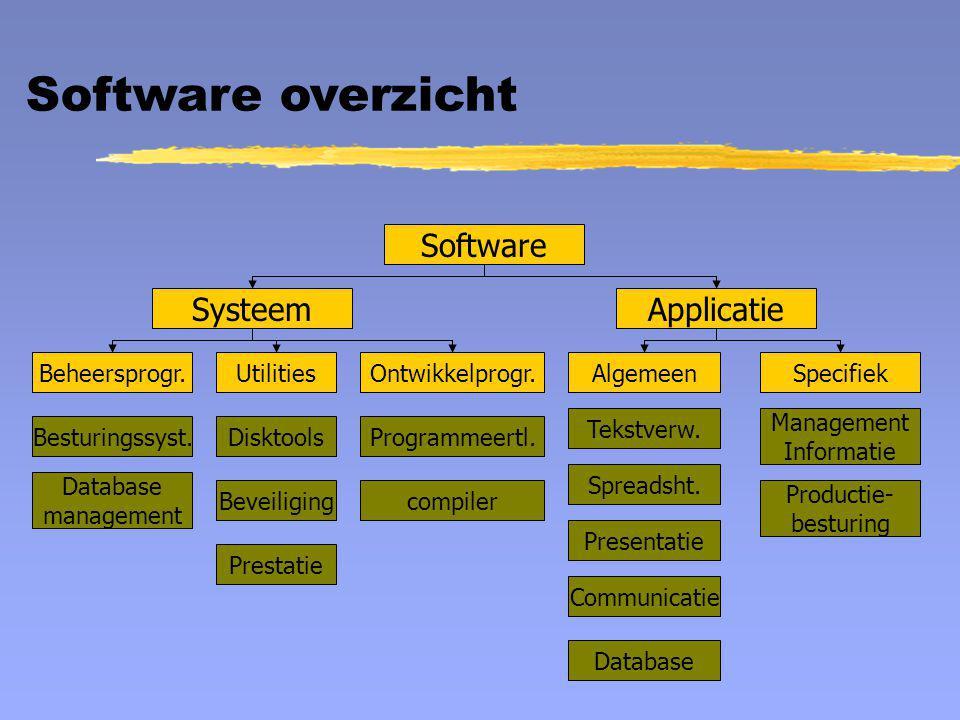 Software overzicht Software SysteemApplicatie Beheersprogr.Ontwikkelprogr.UtilitiesAlgemeenSpecifiek Tekstverw. Spreadsht. Presentatie Communicatie Ma