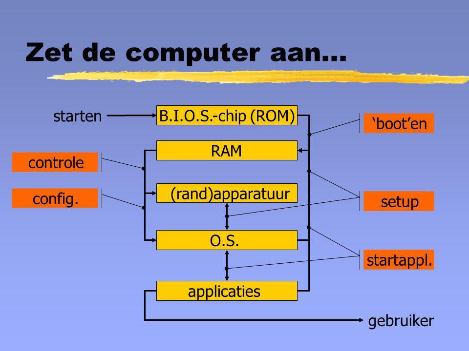 Zet de computer aan... B.I.O.S.-chip (ROM) RAM (rand)apparatuur O.S. applicaties gebruiker starten 'boot'en controle config. setup startappl.