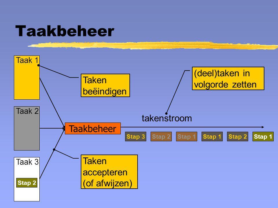 Taakbeheer Taak 1 Stap 3 Stap 2 Stap 1 Taak 2 Stap 2 Stap 1 Taak 3 Stap 2 Stap 1 Taakbeheer takenstroom Taken accepteren (of afwijzen) (deel)taken in
