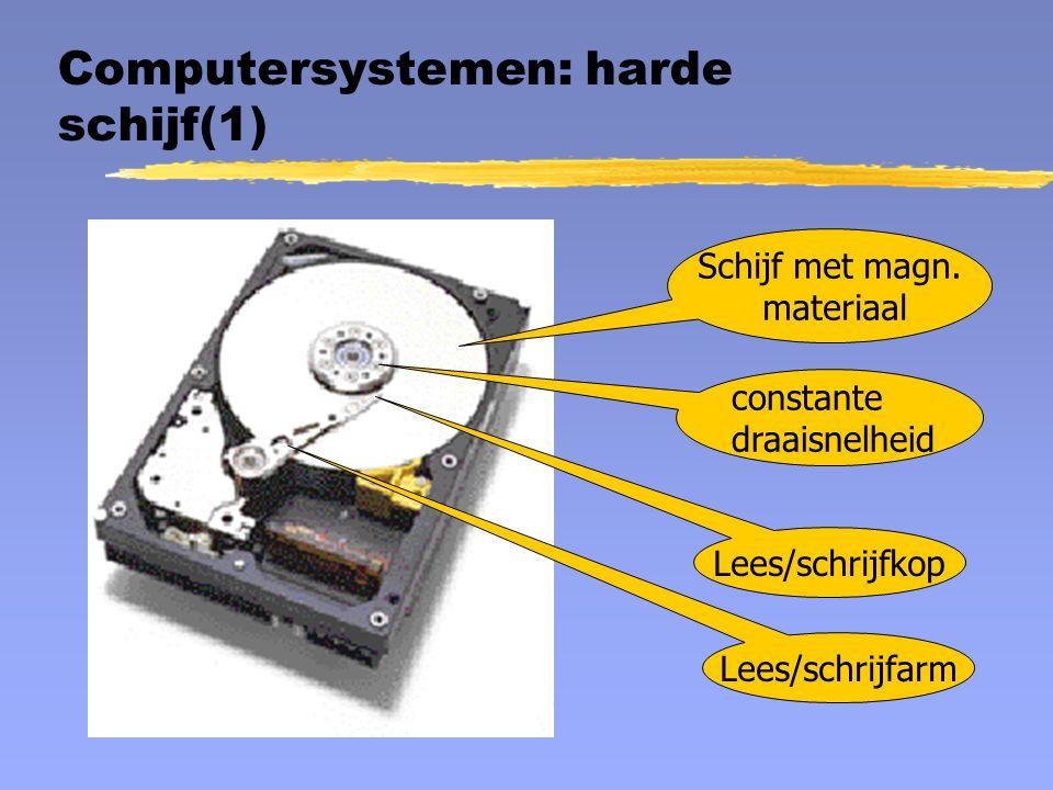 Computersystemen: harde schijf(1) Lees/schrijfkop Schijf met magn. materiaal Lees/schrijfarm constante draaisnelheid