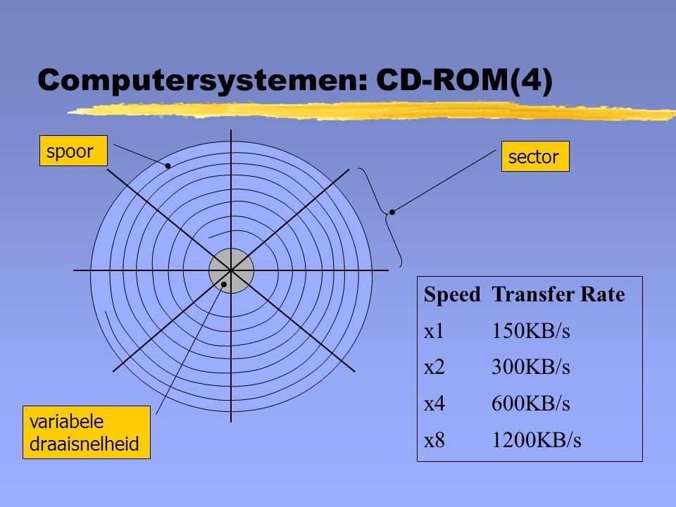 Computersystemen: CD-ROM(4) spoor sector SpeedTransfer Rate x1150KB/s x2300KB/s x4600KB/s x81200KB/s variabele draaisnelheid
