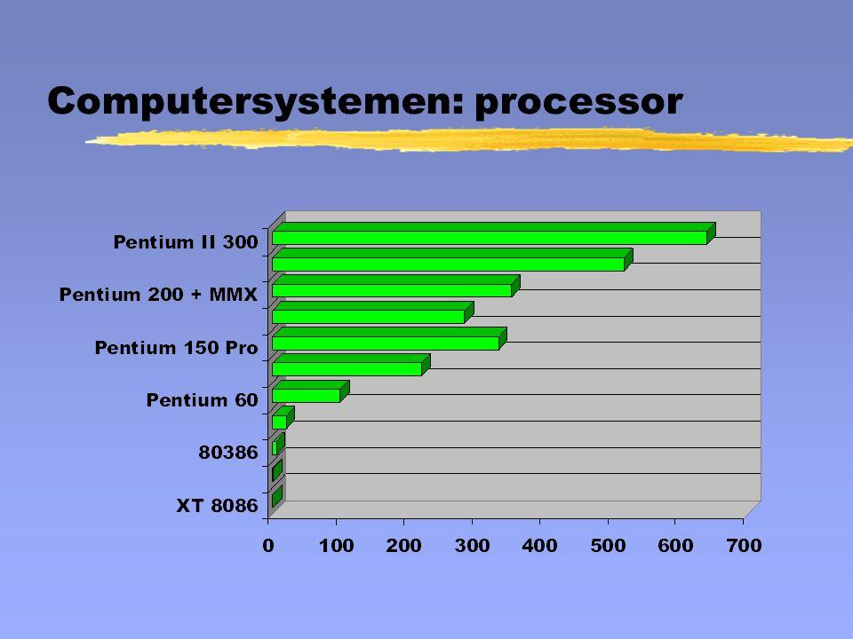Computersystemen: processor