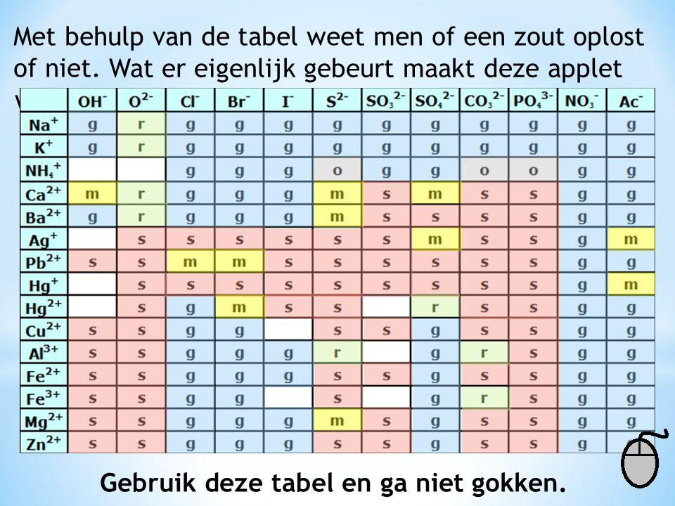 Gebruik de Binas-tabel om na te gaan of de volgende negen zouten goed, matig of slecht oplossen.