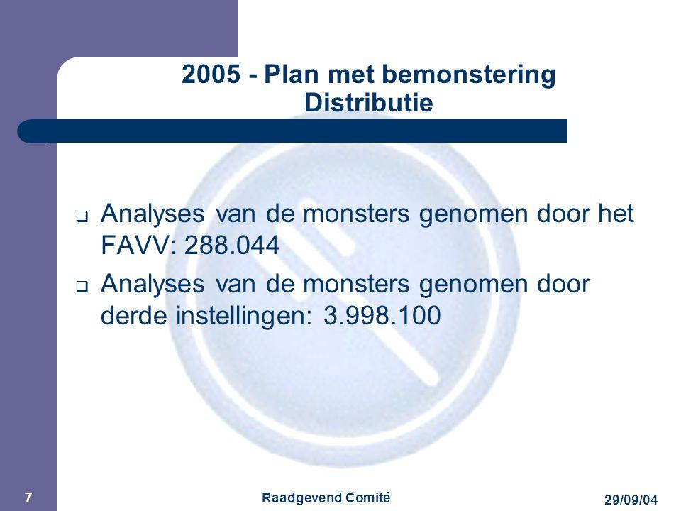 JPM 29/09/04 Raadgevend Comité 7 2005 - Plan met bemonstering Distributie  Analyses van de monsters genomen door het FAVV: 288.044  Analyses van de monsters genomen door derde instellingen: 3.998.100