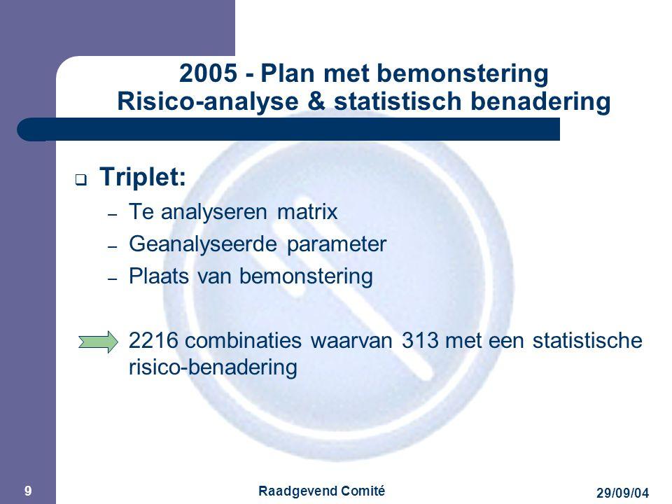 JPM 29/09/04 Raadgevend Comité 9 2005 - Plan met bemonstering Risico-analyse & statistisch benadering  Triplet: – Te analyseren matrix – Geanalyseerde parameter – Plaats van bemonstering 2216 combinaties waarvan 313 met een statistische risico-benadering