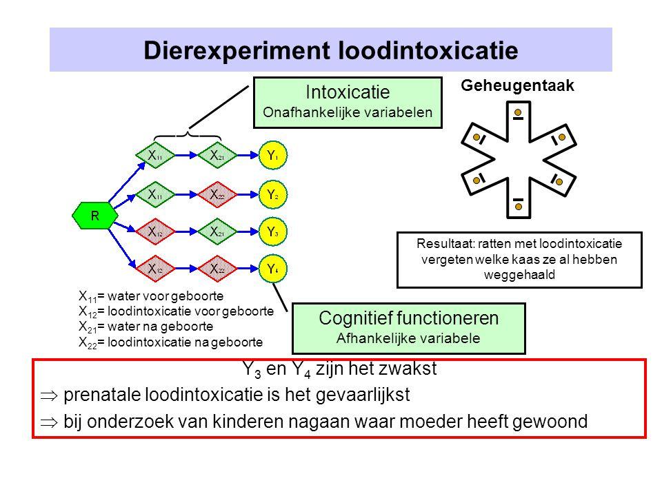Dierexperiment loodintoxicatie X 11 = water voor geboorte X 12 = loodintoxicatie voor geboorte X 21 = water na geboorte X 22 = loodintoxicatie na geboorte Geheugentaak Resultaat: ratten met loodintoxicatie vergeten welke kaas ze al hebben weggehaald Y 3 en Y 4 zijn het zwakst  prenatale loodintoxicatie is het gevaarlijkst  bij onderzoek van kinderen nagaan waar moeder heeft gewoond Cognitief functioneren Afhankelijke variabele Intoxicatie Onafhankelijke variabelen 