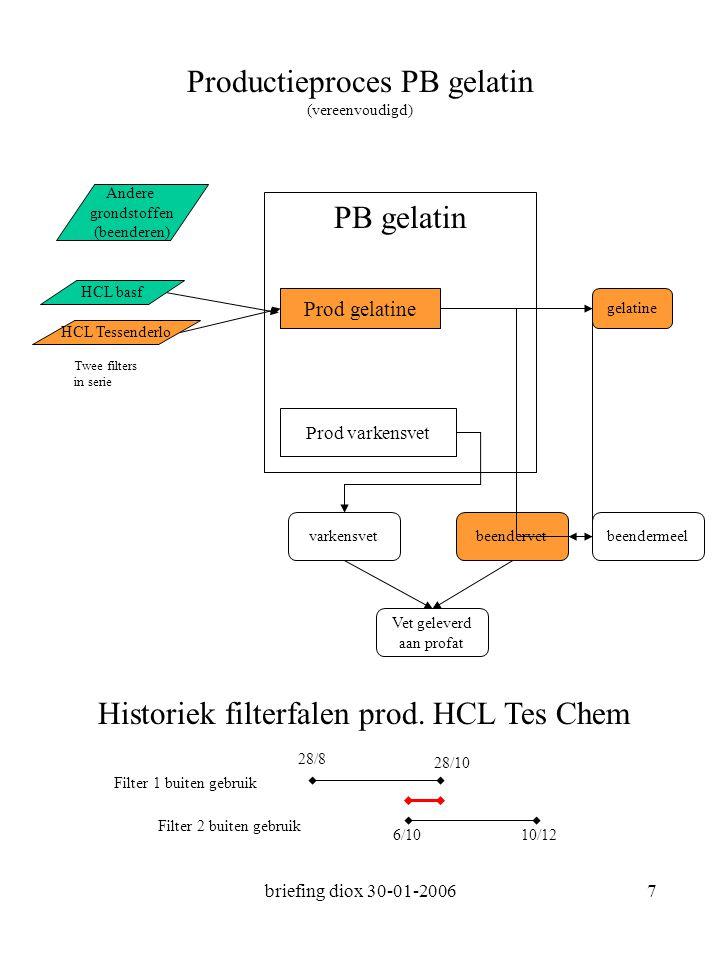 briefing diox 30-01-20068 Analyse resultaten andere producten PB gelatine Gelatine (kan 100-1000 ppm vet bevatten) –2,8 pgr TEQ/gr beendervet zwoerdvet calciumfosfaat (product van de beenderverwerking) mengproducten afvalwater